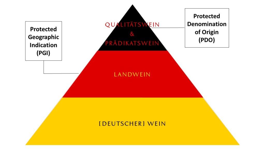 German Wine Quality Pyramid