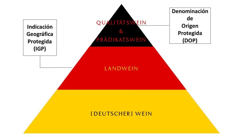 Pirámide de calidad de los vinos alemanes